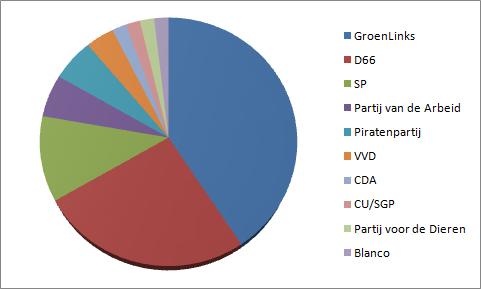 Exitpoll bij stemlokaal De Refter: GroenLinks is populair bij de Europese verkiezingen.